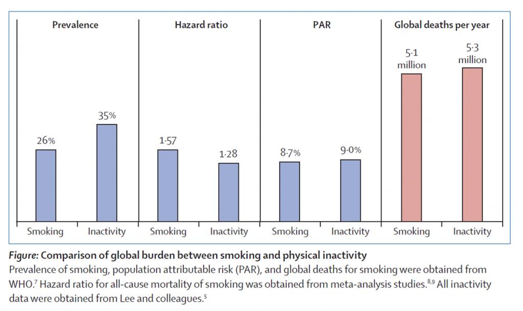 relatie tussen sterfte en roken versus lichamelijke inactiviteit